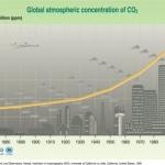 ECCO COME E' SALITA LA CURVA DELLA CO2. LA CENTRALE FARA' LA SUA PARTE